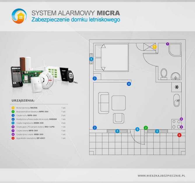Plan systmeu MICRA dladomku letniskowego